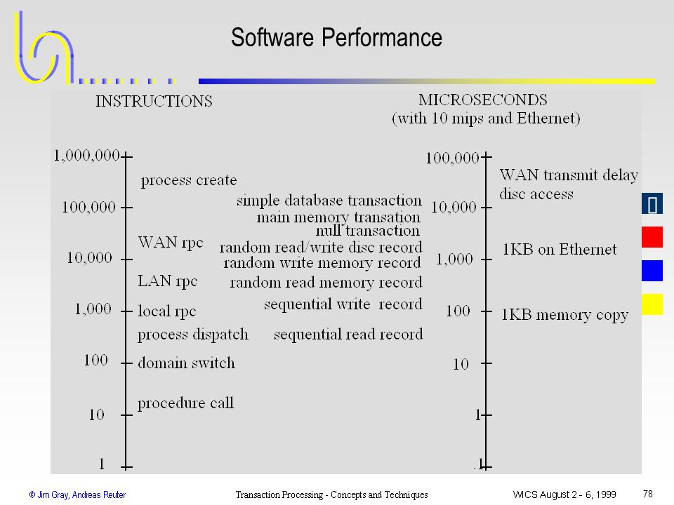 Software Performance WICS 1999 Transaction Processing: Gray & Reuter