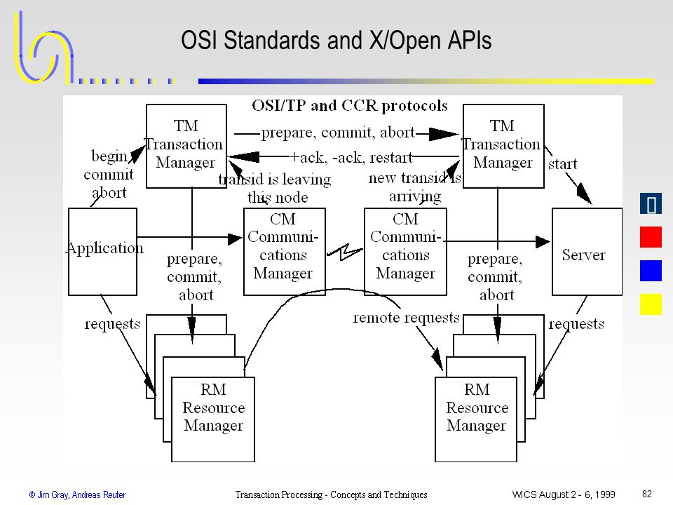 OSI Standards and X/Open APIs