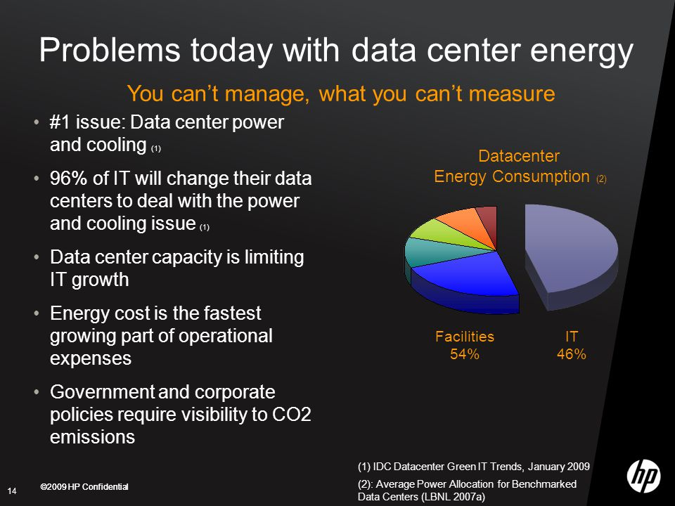 Problems today with data center energy