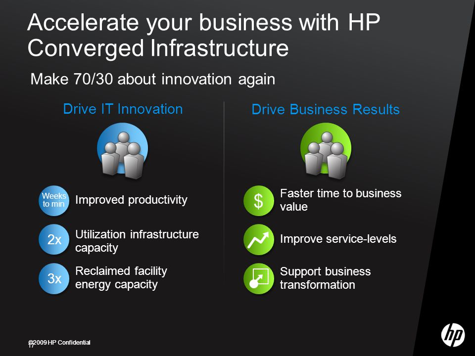 Accelerate your business with HP Converged Infrastructure