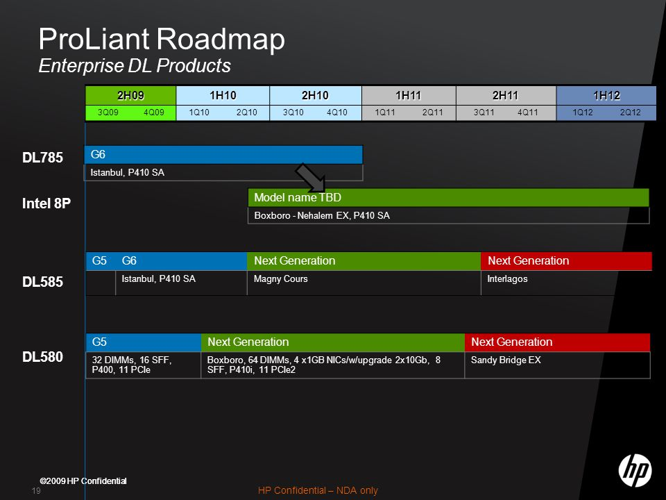 ProLiant Roadmap Enterprise DL Products