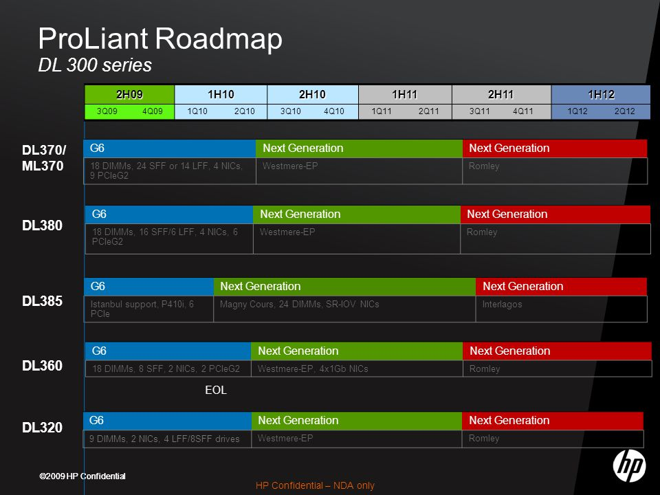 ProLiant Roadmap DL 300 series