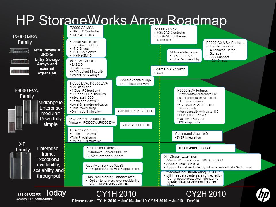 HP StorageWorks Array Roadmap