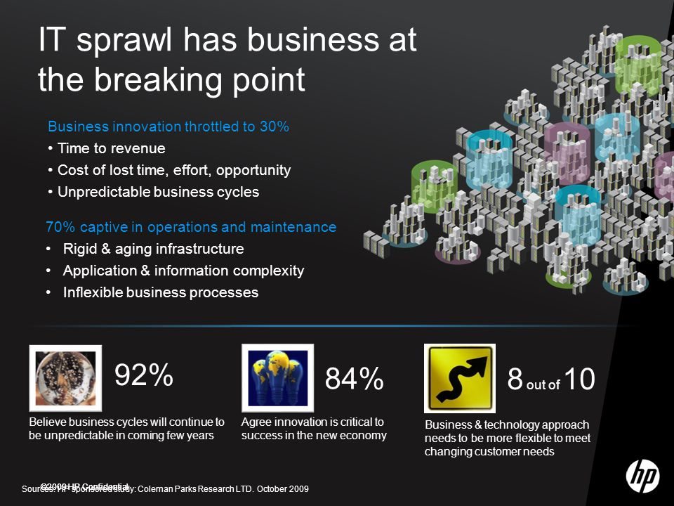 IT sprawl has business at the breaking point