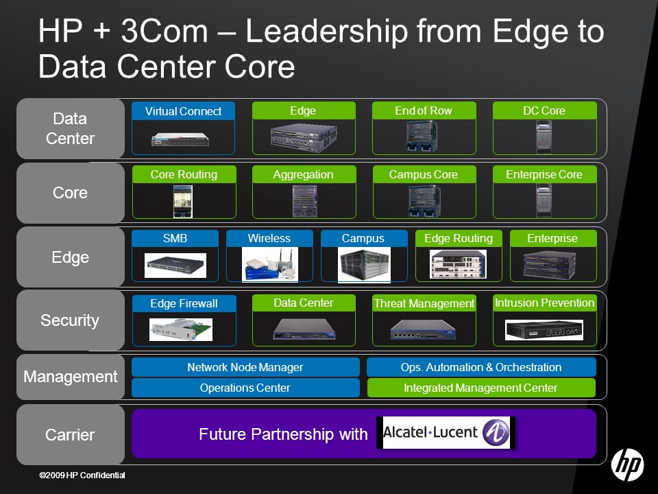 HP + 3Com – Leadership from Edge to Data Center Core