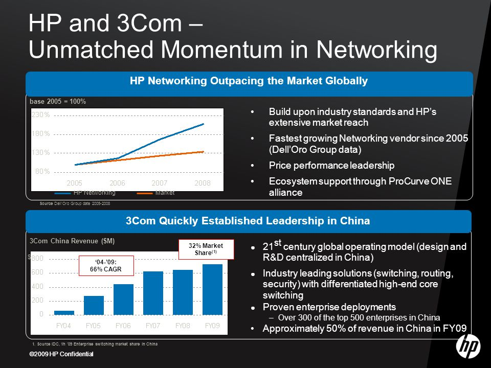 HP and 3Com – Unmatched Momentum in Networking