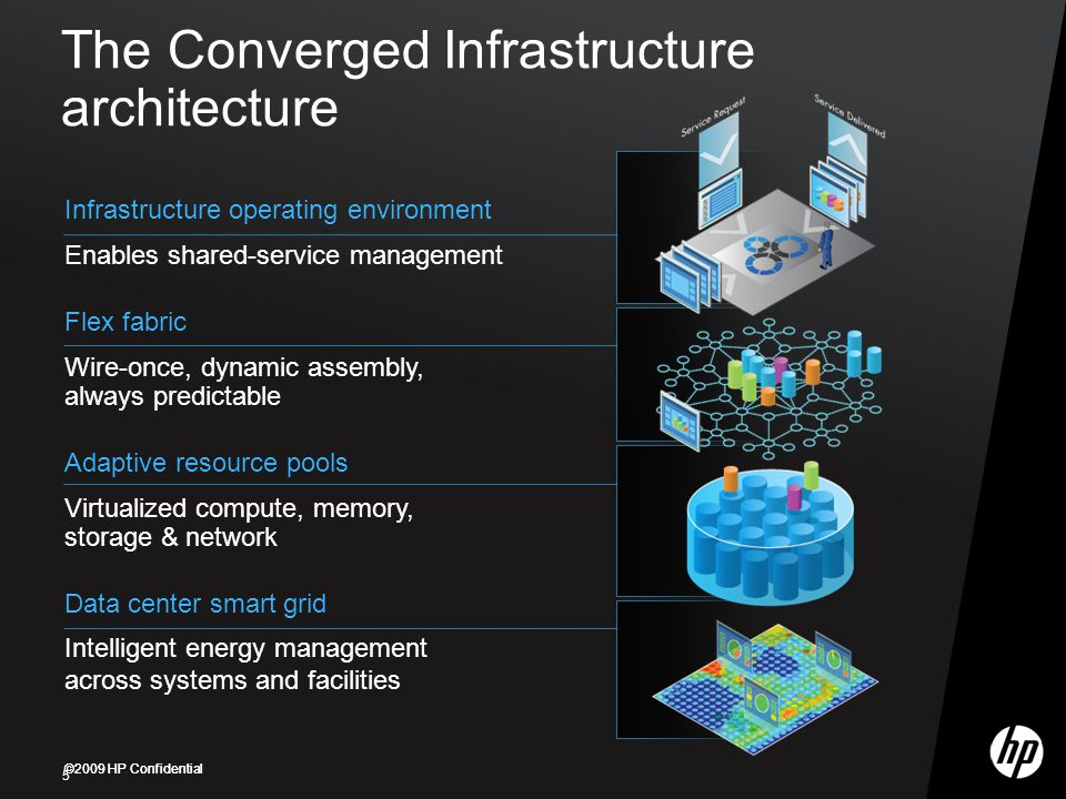 The Converged Infrastructure architecture