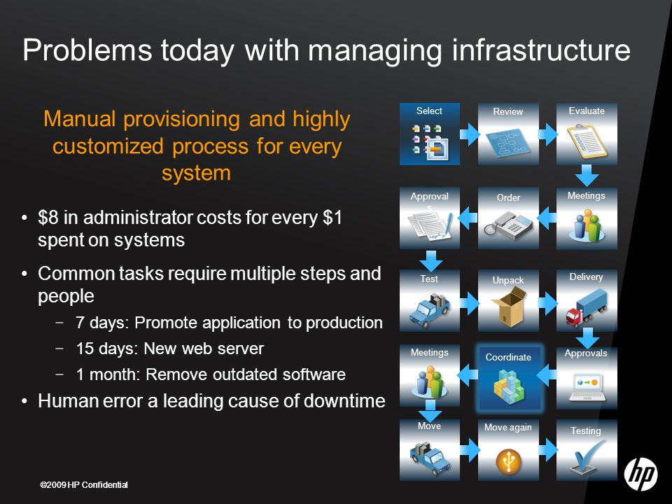 Manual provisioning and highly customized process for every system
