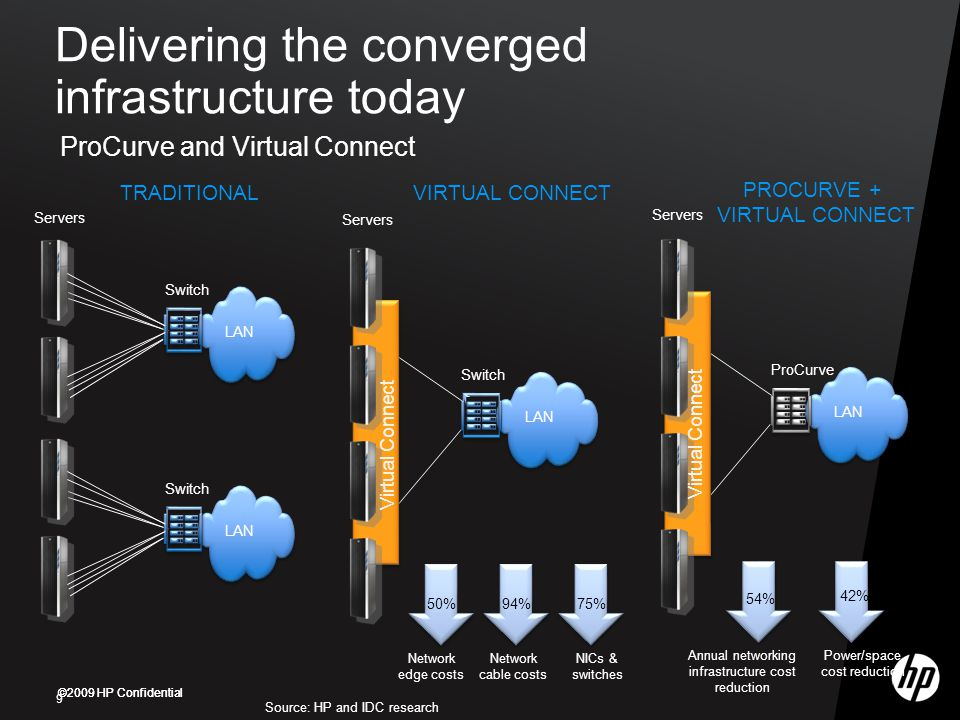 Delivering the converged infrastructure today