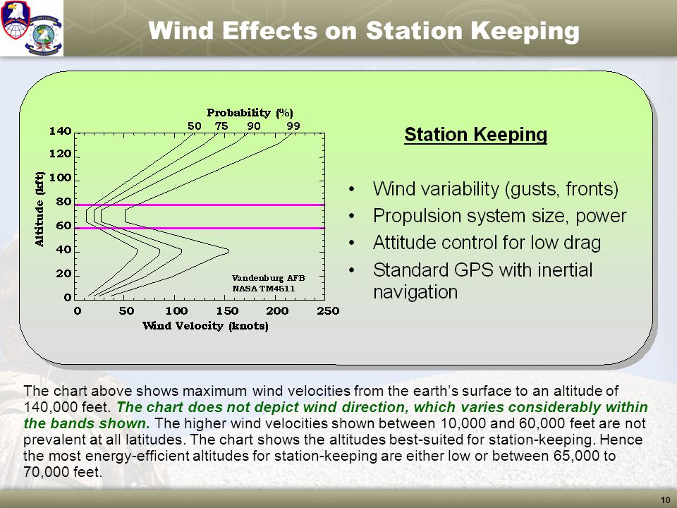 Wind Effects on Station Keeping