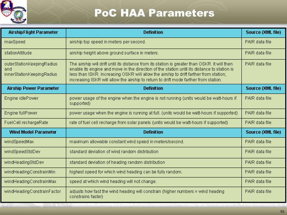 PoC HAA Parameters