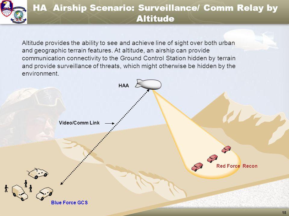 HA Airship Scenario: Surveillance/ Comm Relay by Altitude
