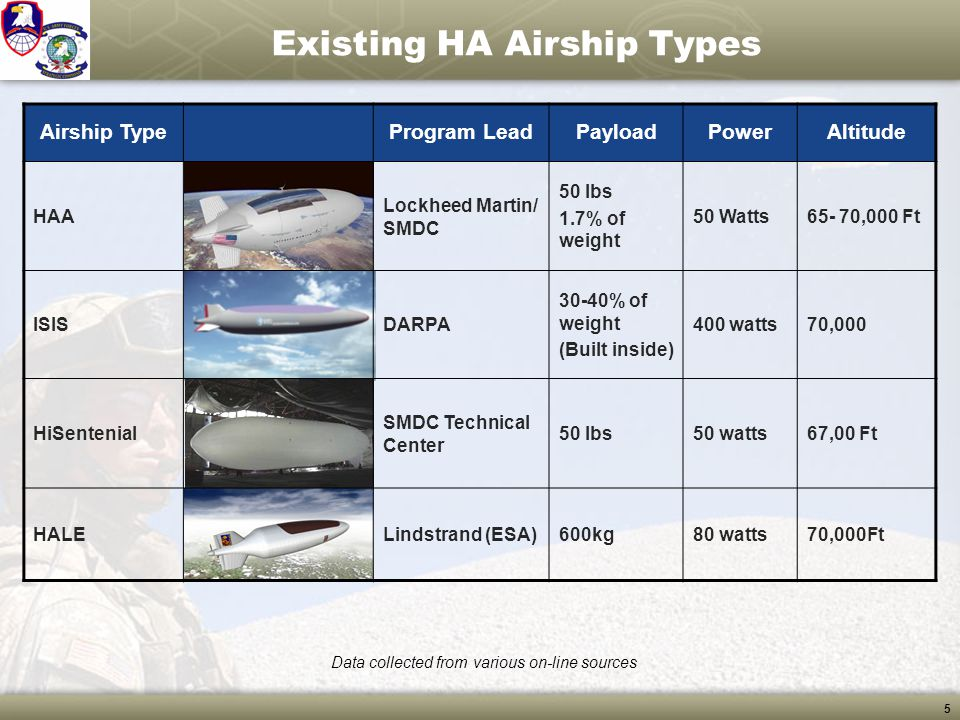 Existing HA Airship Types