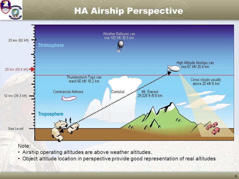 HA Airship Perspective