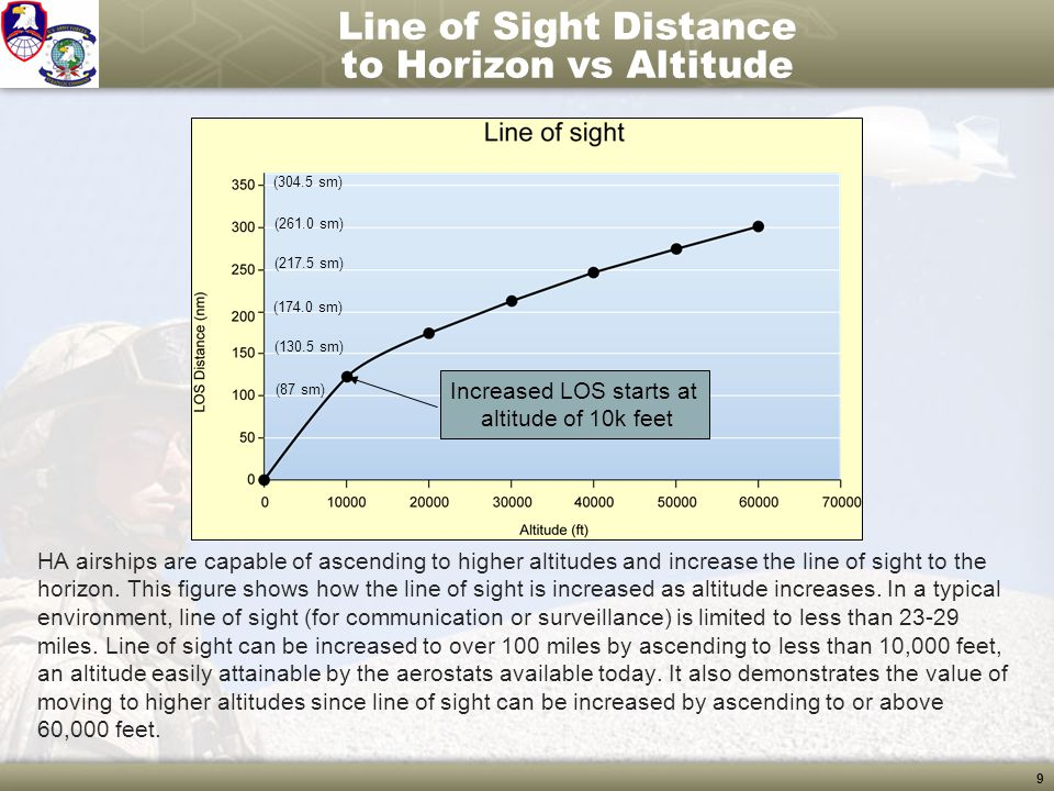 Line of Sight Distance to Horizon vs Altitude