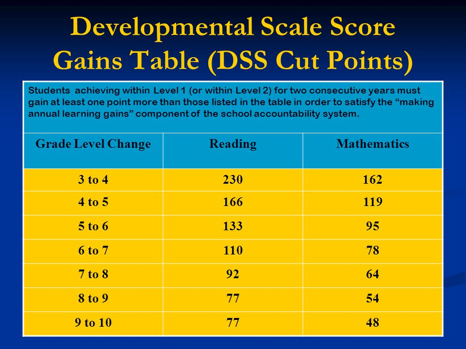 Developmental Scale Score Gains Table (DSS Cut Points)