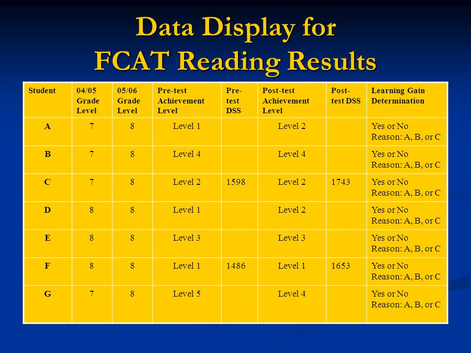 Data Display for FCAT Reading Results