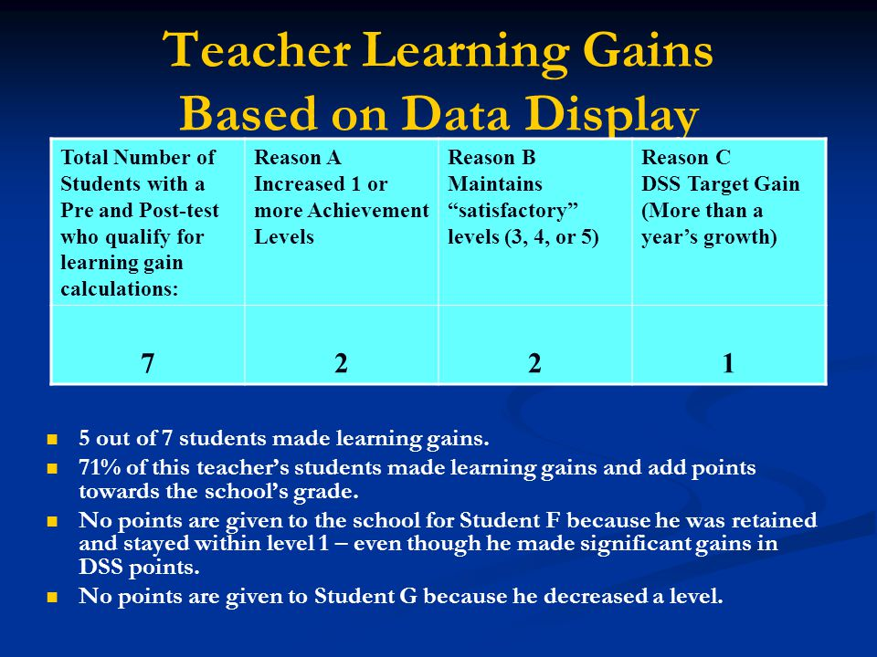 Teacher Learning Gains Based on Data Display