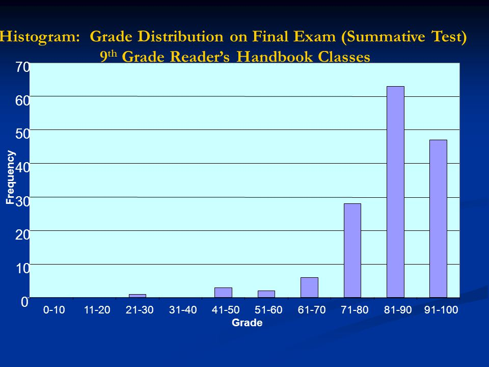 Histogram: Grade Distribution on Final Exam (Summative Test)