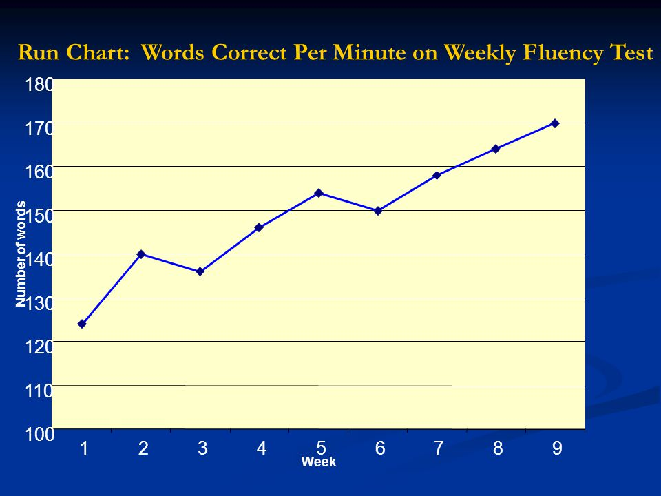 Run Chart: Words Correct Per Minute on Weekly Fluency Test