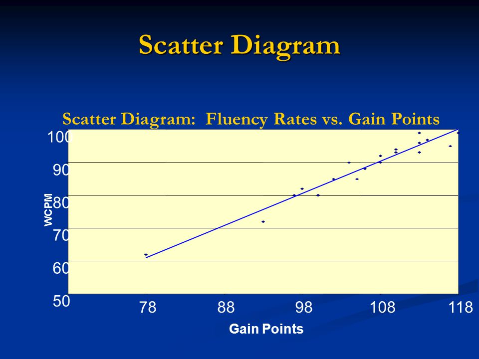 Scatter Diagram: Fluency Rates vs. Gain Points
