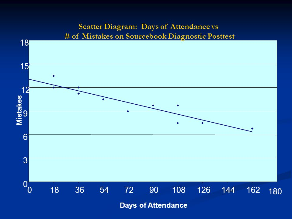 Scatter Diagram: Days of Attendance vs