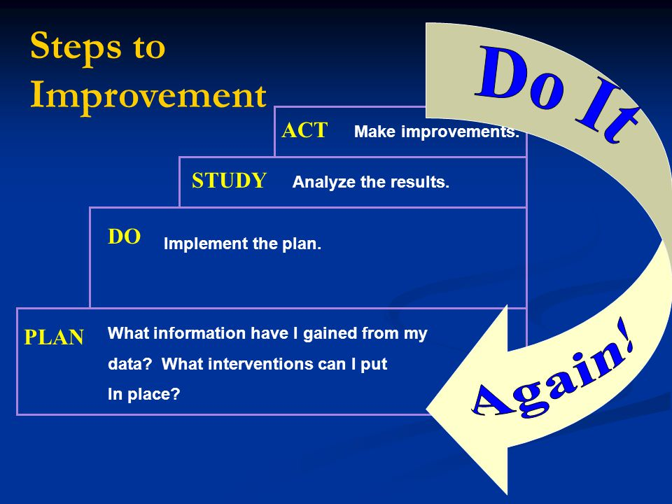 Steps to Improvement Again! Do It ACT STUDY DO PLAN Make improvements.