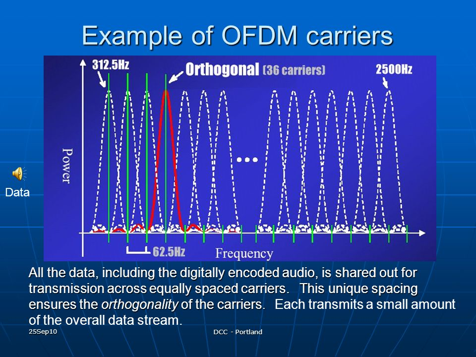 Example of OFDM carriers