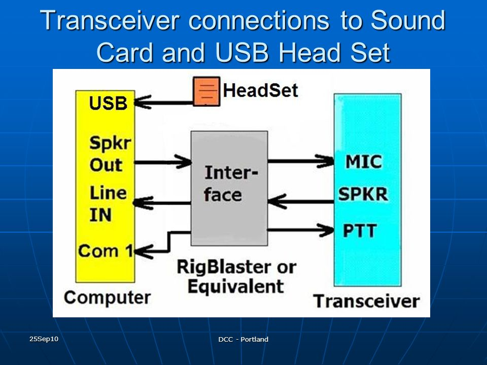 Transceiver connections to Sound Card and USB Head Set