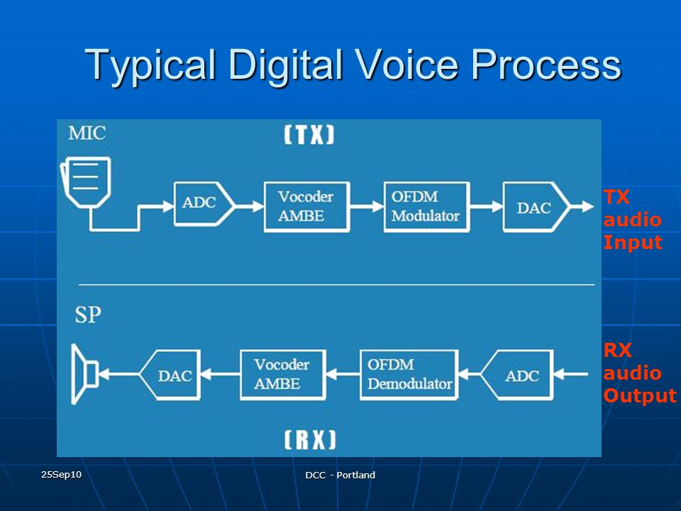 Typical Digital Voice Process