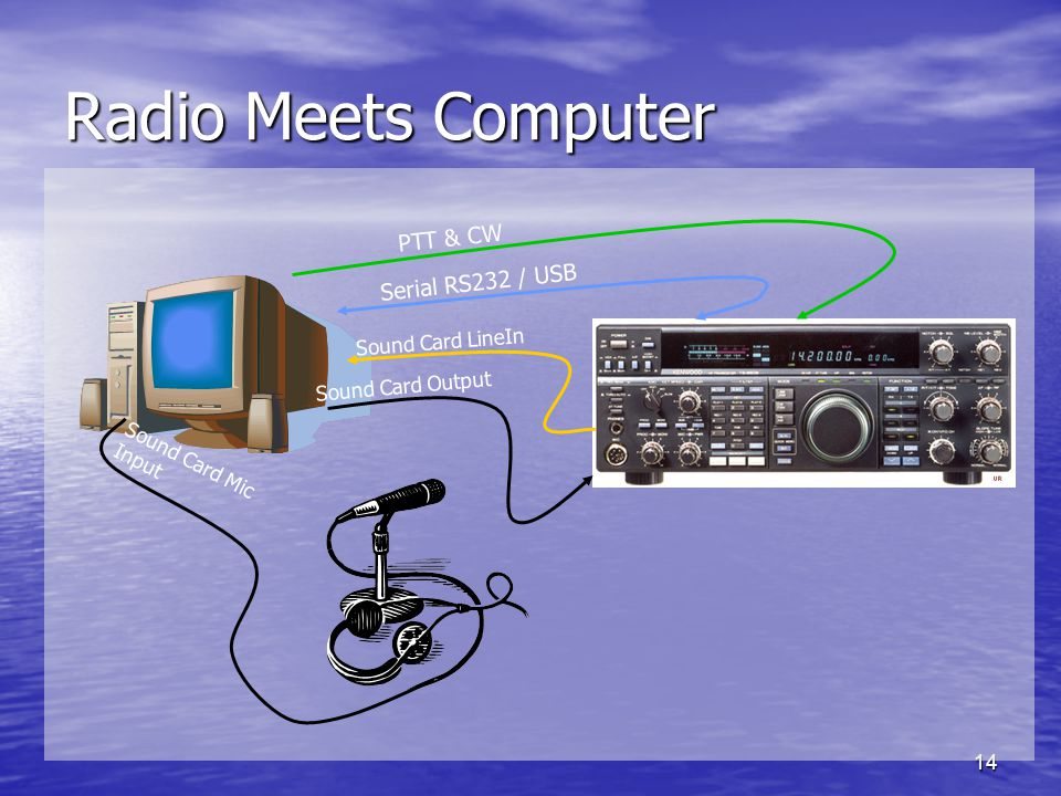 Radio Meets Computer PTT & CW Serial RS232 / USB Sound Card LineIn