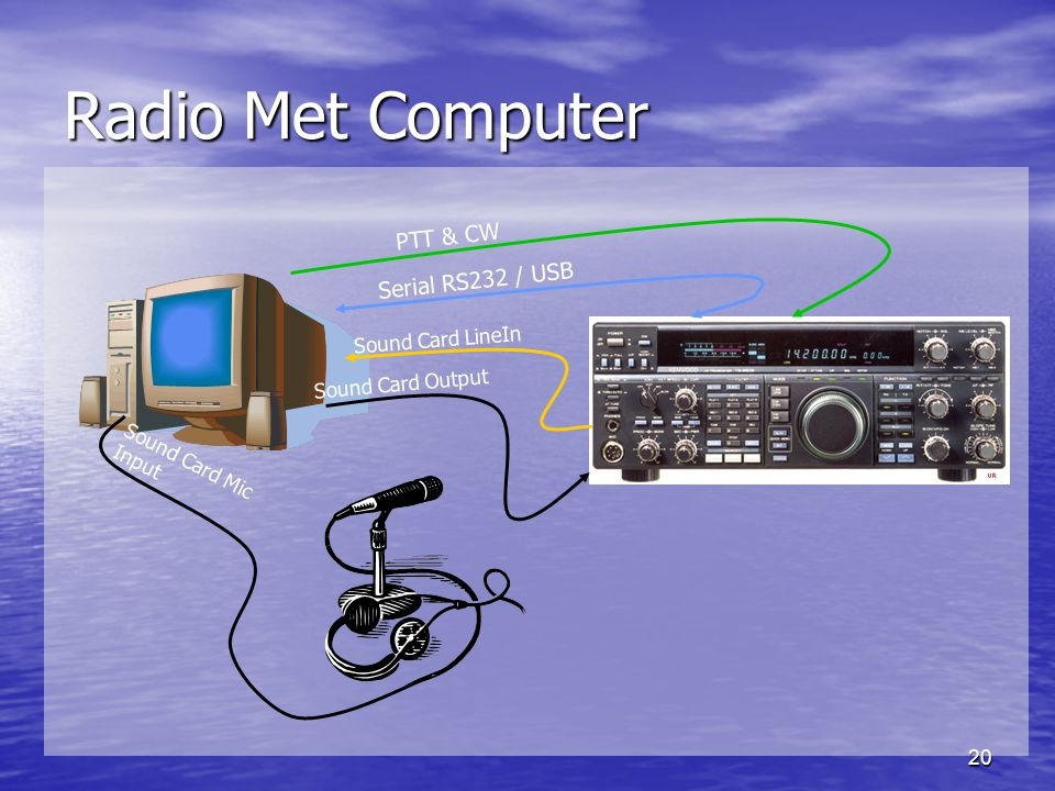 Radio Met Computer PTT & CW Serial RS232 / USB Sound Card LineIn