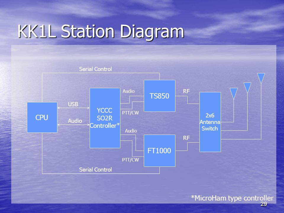 KK1L Station Diagram TS850 CPU FT1000 *MicroHam type controller YCCC