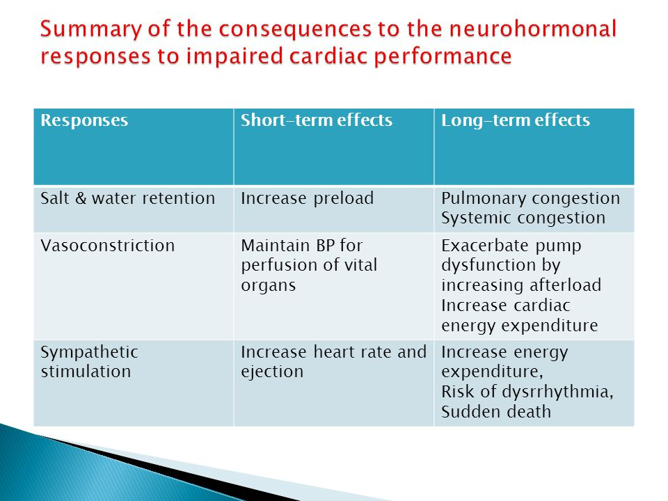 Summary of the consequences to the neurohormonal responses to impaired cardiac performance