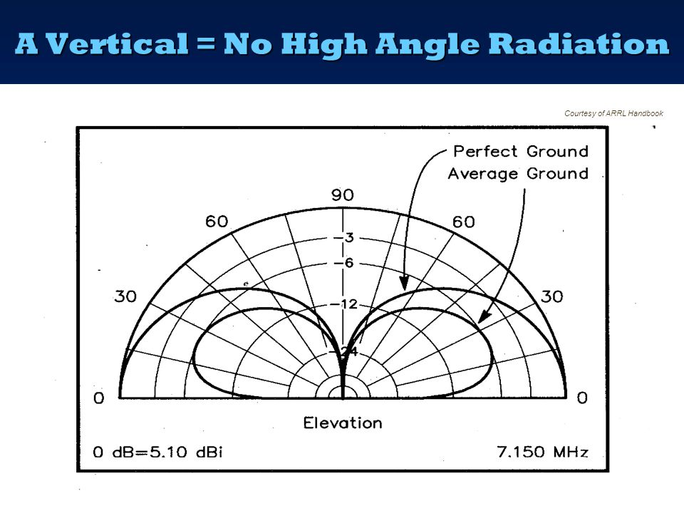 A Vertical = No High Angle Radiation
