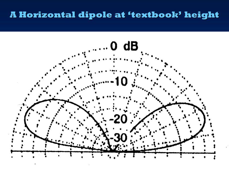 A Horizontal dipole at 'textbook' height