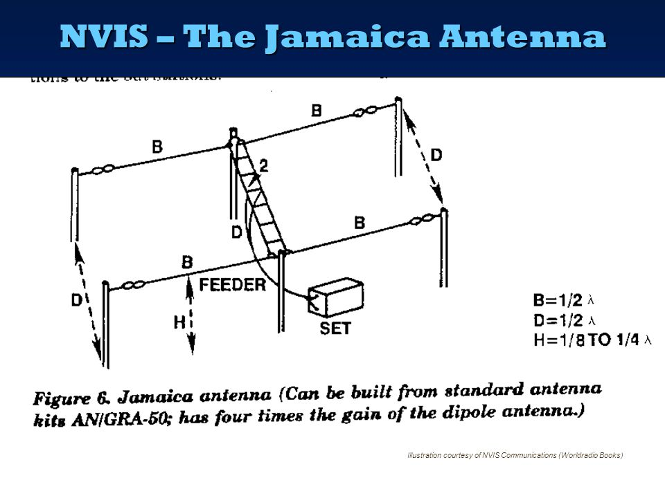 ... nvis ppt online technical information loop diagram nvis ppt online nvis st940b wiring diagram antenna