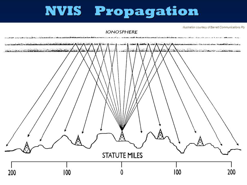 NVIS Propagation Illustration courtesy of Barrett Communications Pty