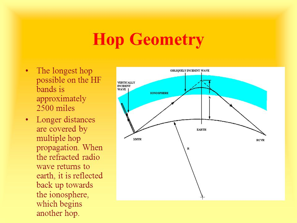 Hop Geometry The longest hop possible on the HF bands is approximately 2500 miles.