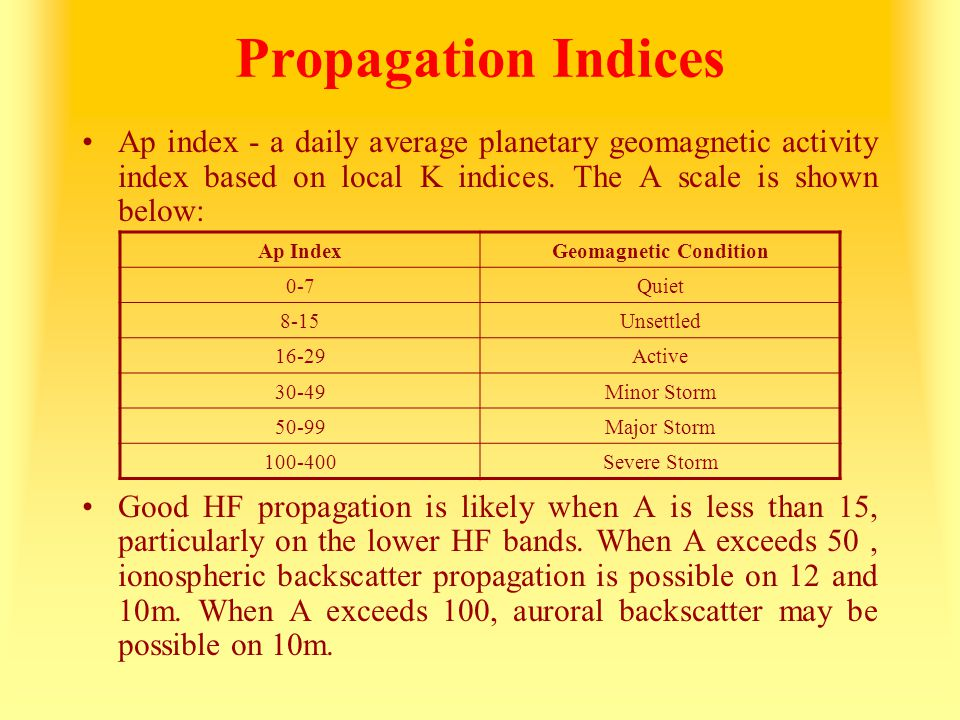 Geomagnetic Condition
