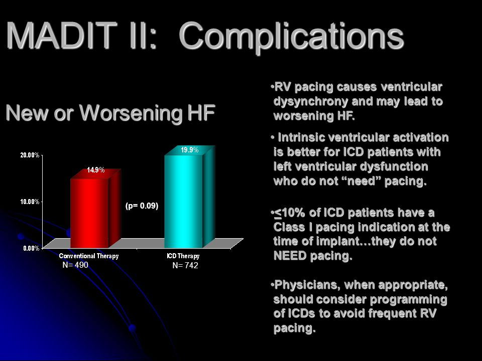 MADIT II: Complications New or Worsening HF