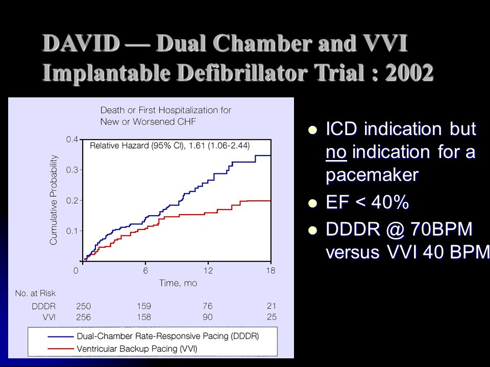 DAVID — Dual Chamber and VVI Implantable Defibrillator Trial : 2002