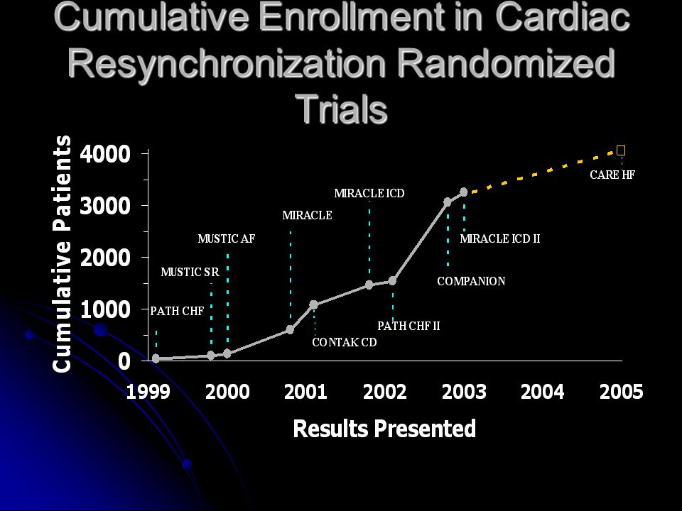 Cumulative Enrollment in Cardiac Resynchronization Randomized Trials