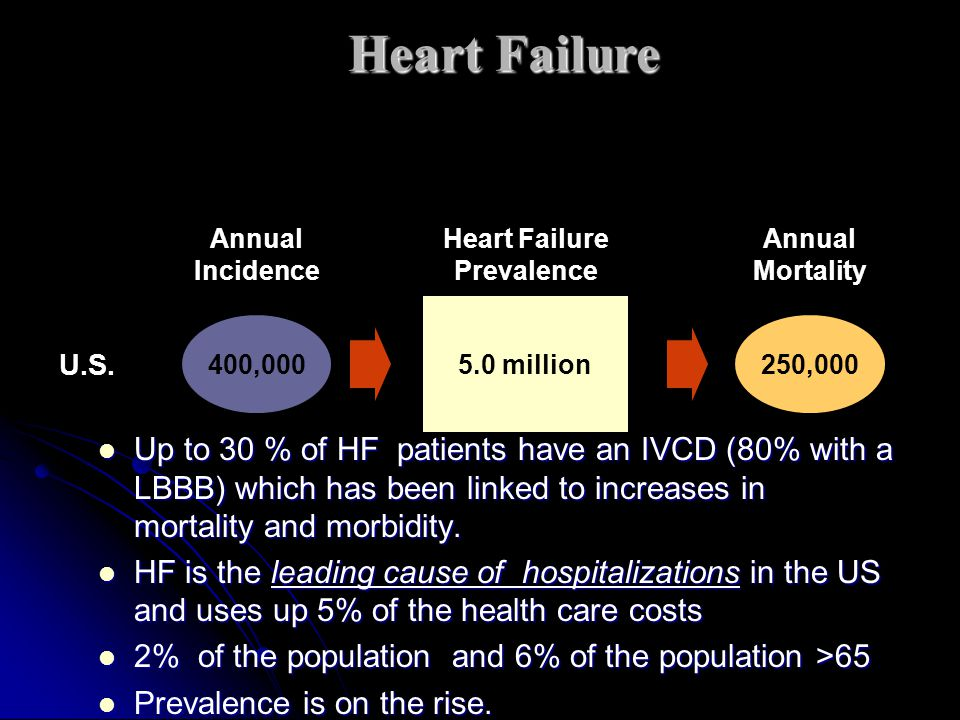 Heart Failure Prevalence