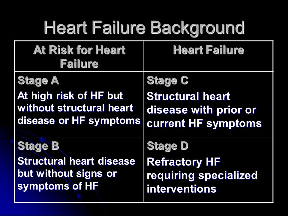 Heart Failure Background
