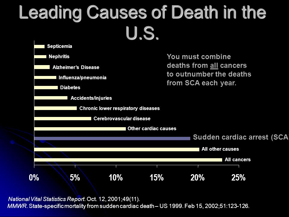 Leading Causes of Death in the U.S.