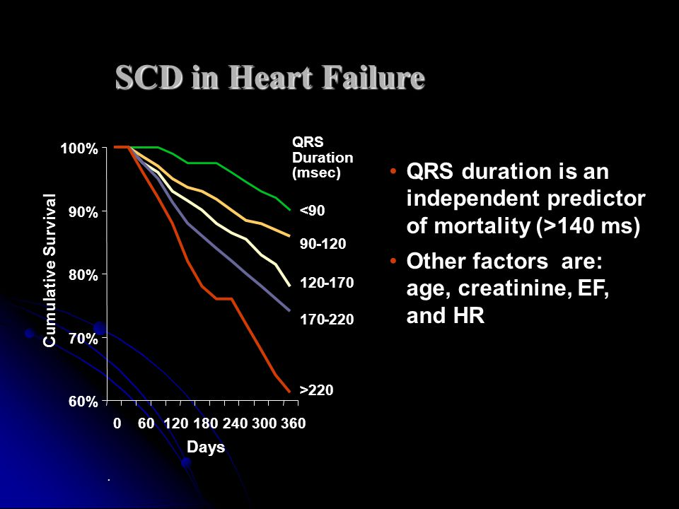 SCD in Heart Failure QRS duration is an independent predictor of mortality (>140 ms) Other factors are: age, creatinine, EF, and HR.