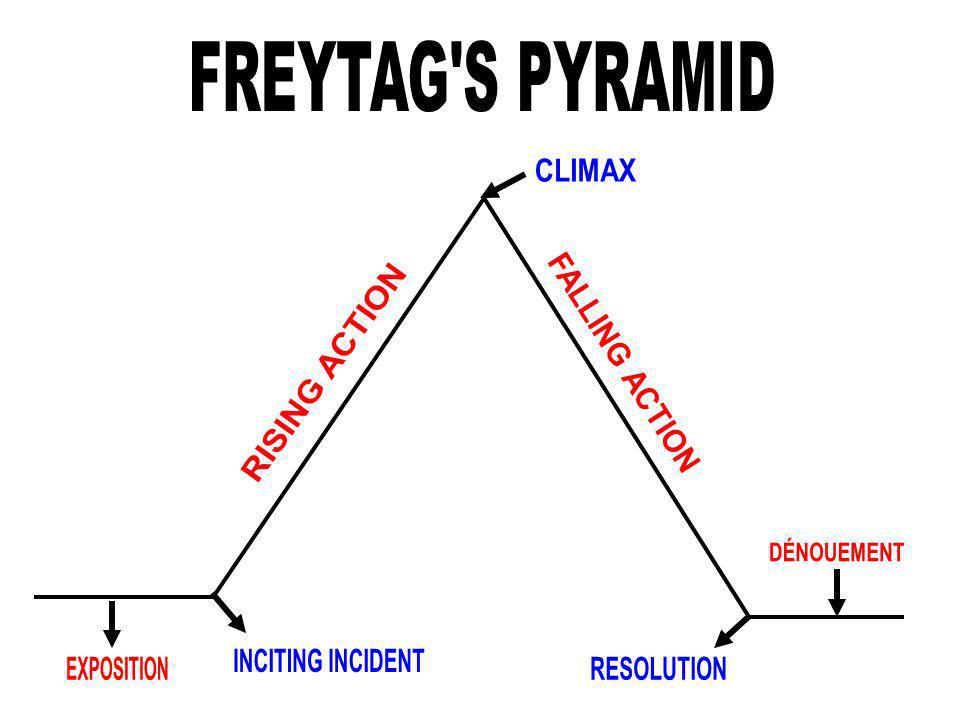 FREYTAG S PYRAMID CLIMAX. FALLING ACTION. RISING ACTION. DÉNOUEMENT. INCITING INCIDENT. EXPOSITION.
