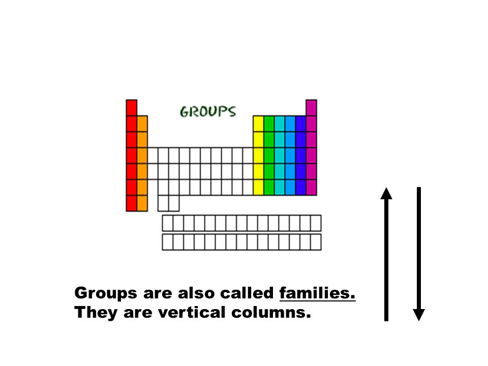 Groups are also called families. They are vertical columns.