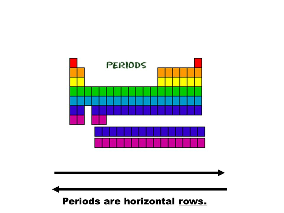Periods are horizontal rows.